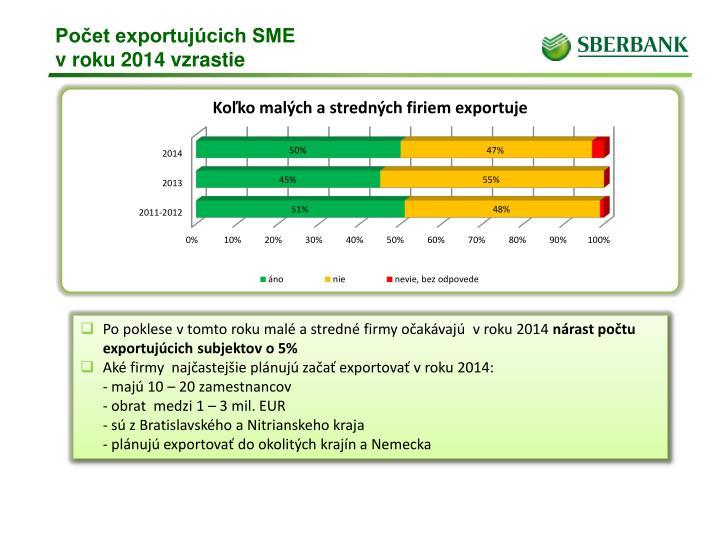 Počet exportujúcich SME