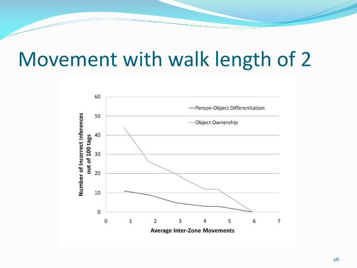 Movement with walk length of 2