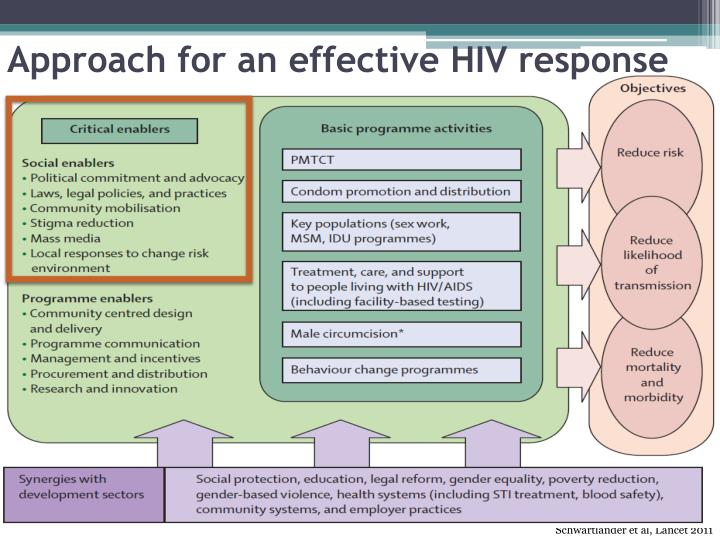 Approach for an effective hiv response