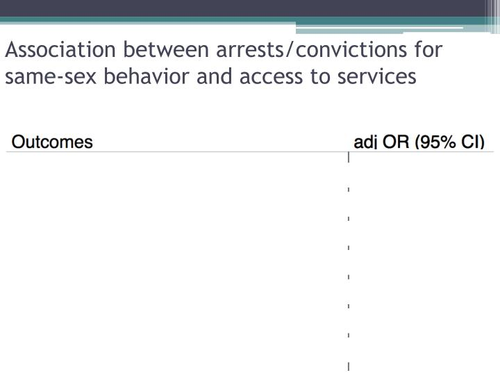 Association between arrests/convictions for same-sex behavior and access to services