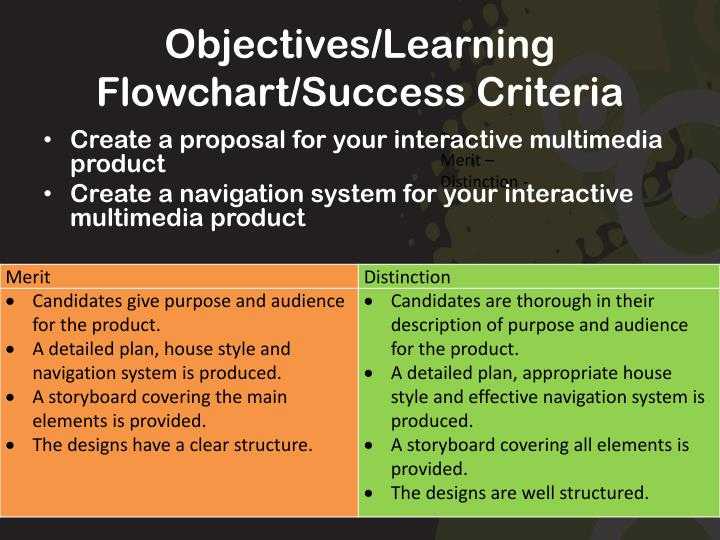 Objectives/Learning Flowchart/Success Criteria