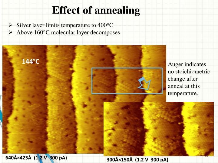Effect of annealing