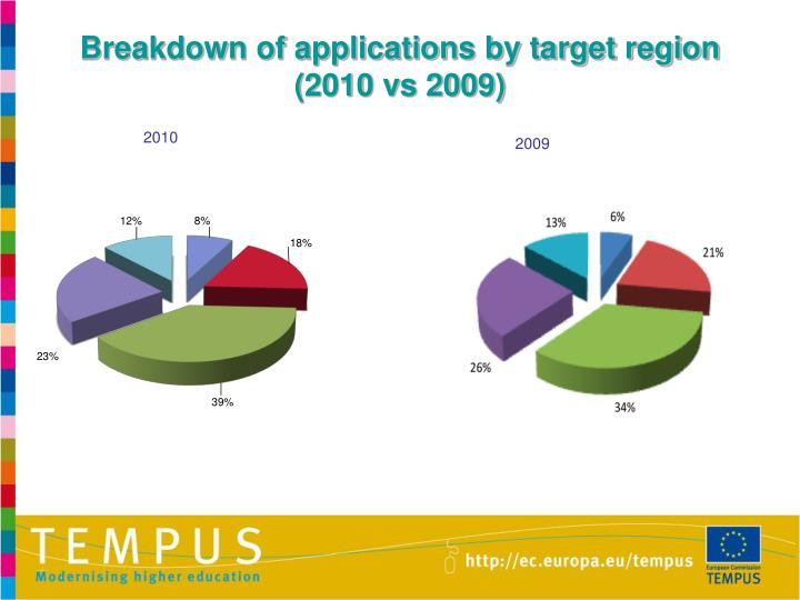 Breakdown of applications by target region (2010 vs 2009)
