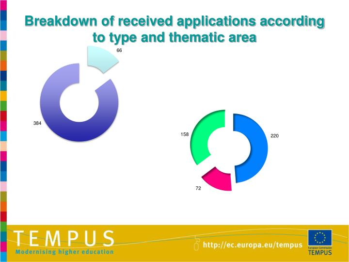 Breakdown of received applications according to type and thematic area