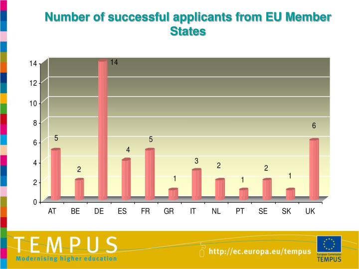 Number of successful applicants from EU Member States