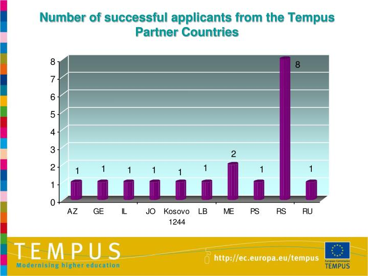 Number of successful applicants from the Tempus Partner Countries