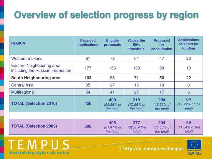 Overview of selection progress by region