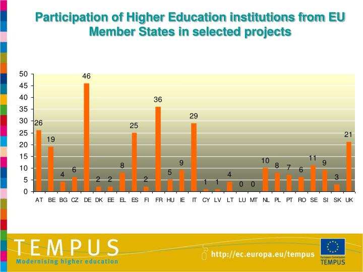 Participation of Higher Education institutions from EU Member States in selected projects