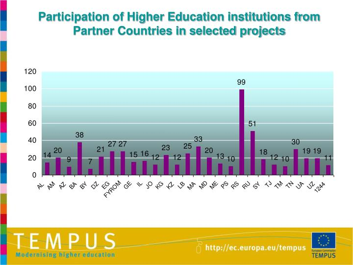 Participation of Higher Education institutions from Partner Countries in selected projects