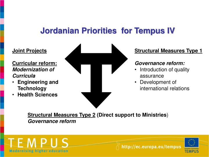 Jordanian Priorities  for Tempus IV