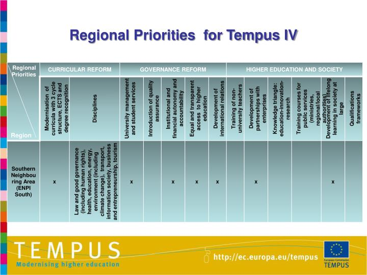 Regional Priorities  for Tempus IV