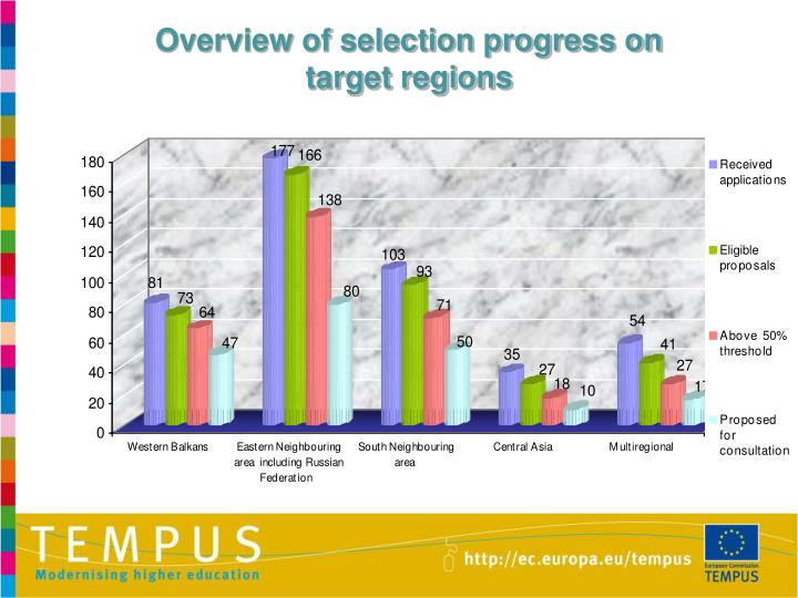 Overview of selection progress on