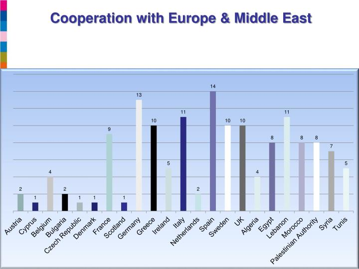 Cooperation with Europe & Middle East