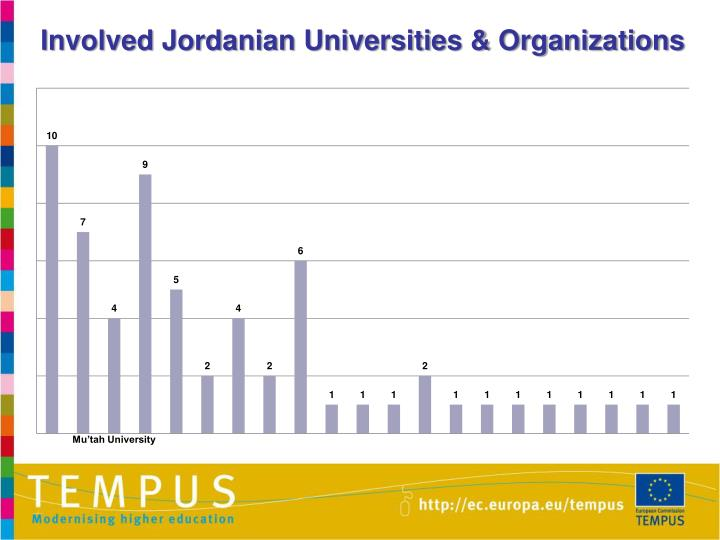Involved Jordanian Universities & Organizations