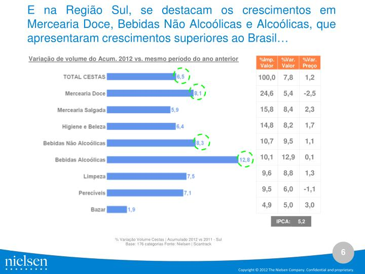 E na Região Sul, se destacam os crescimentos em Mercearia Doce, Bebidas Não Alcoólicas e Alcoólicas, que apresentaram crescimentos superiores ao Brasil…