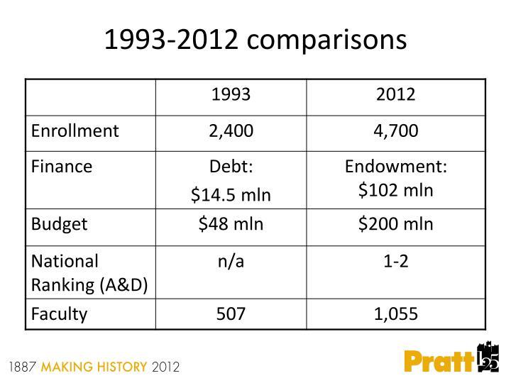 1993-2012 comparisons