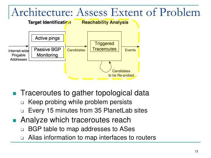 Architecture: Assess Extent of Problem