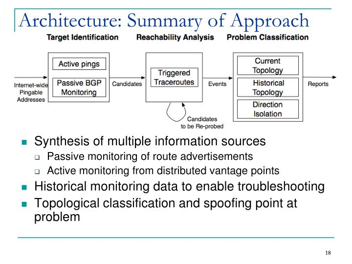 Architecture: Summary of Approach