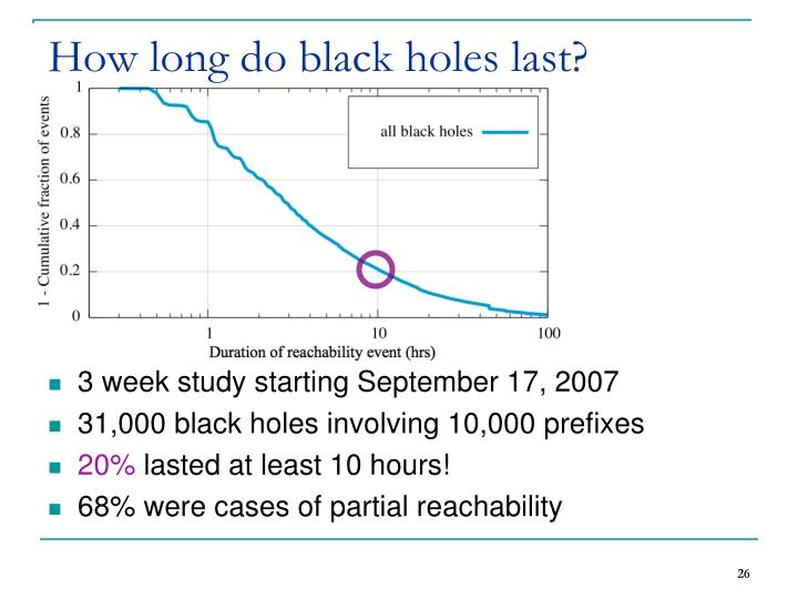 How long do black holes last?