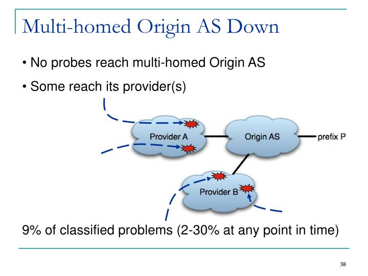 Multi-homed Origin AS Down