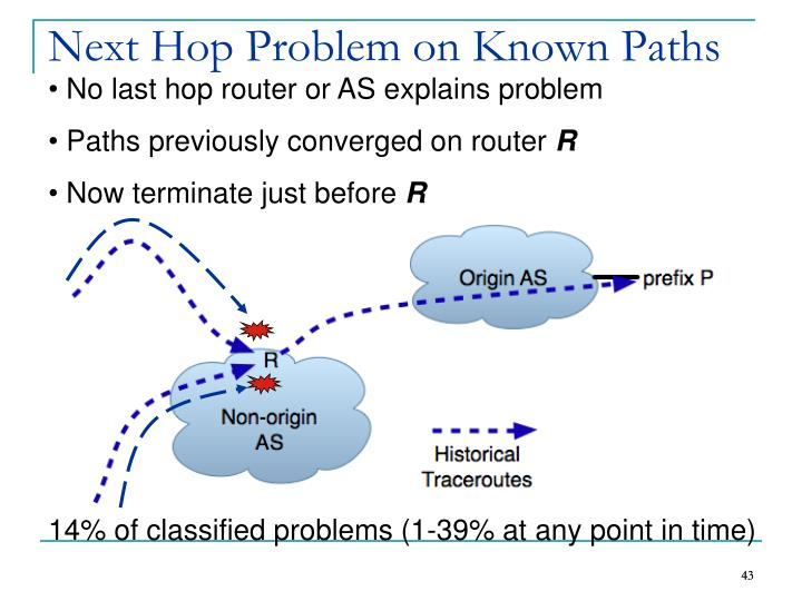 Next Hop Problem on Known Paths