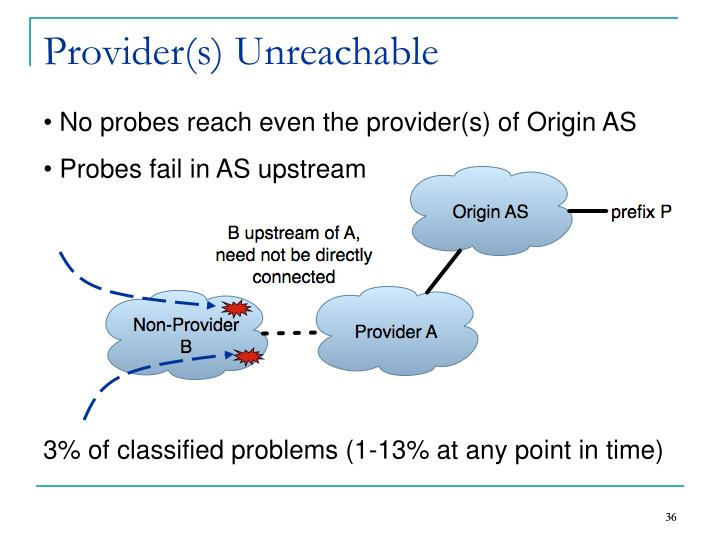 Provider(s) Unreachable