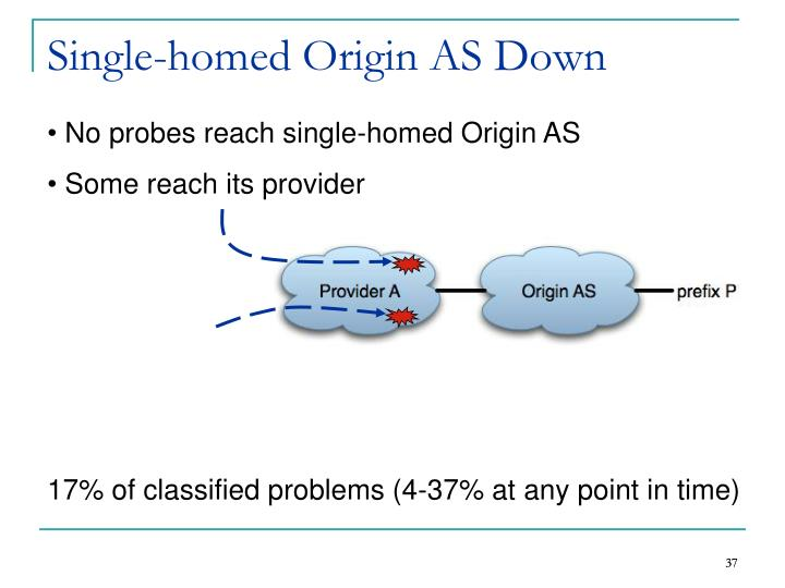 Single-homed Origin AS Down