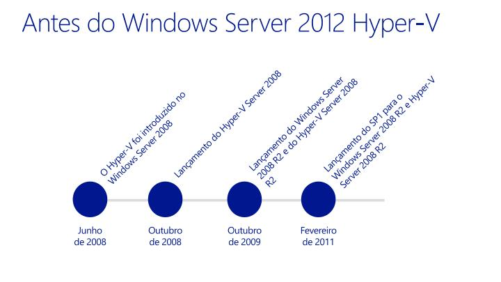 Antes do windows server 2012 hyper v