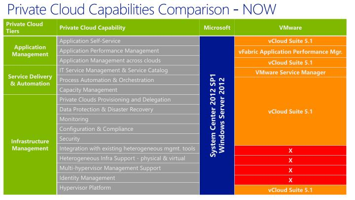 Private Cloud Capabilities Comparison - NOW