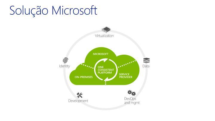 Solução Microsoft