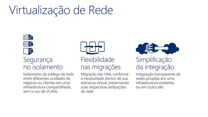 Virtualização de Rede