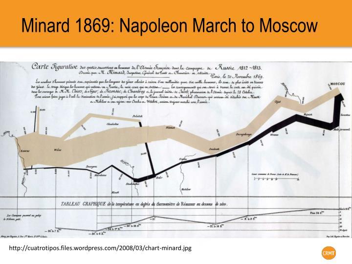 Minard 1869: Napoleon March to Moscow