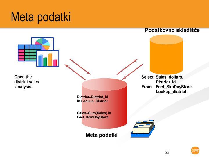 Meta podatki