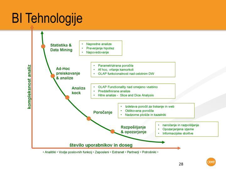 BI Tehnologije