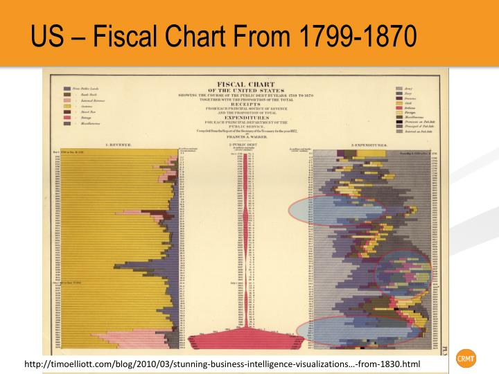 US – Fiscal Chart From 1799-1870