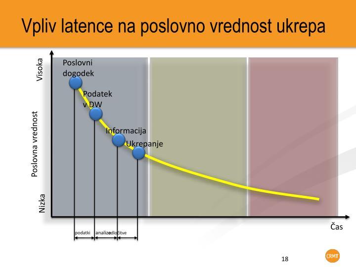Vpliv latence na poslovno vrednost ukrepa