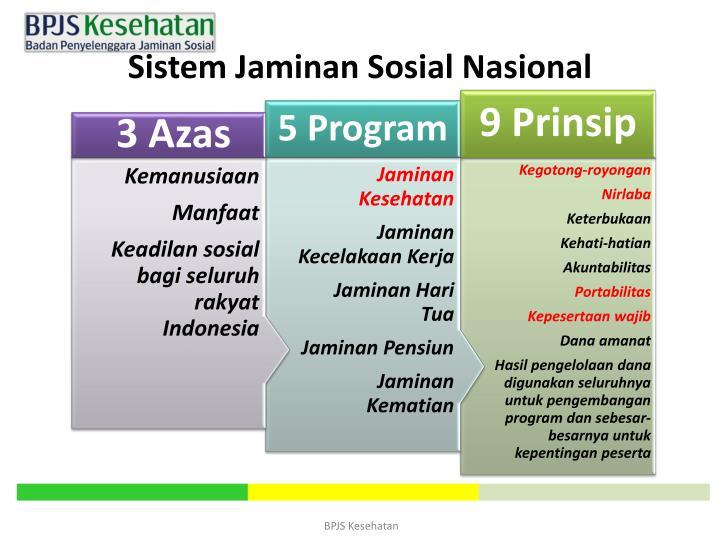 Sistem Jaminan Sosial Nasional