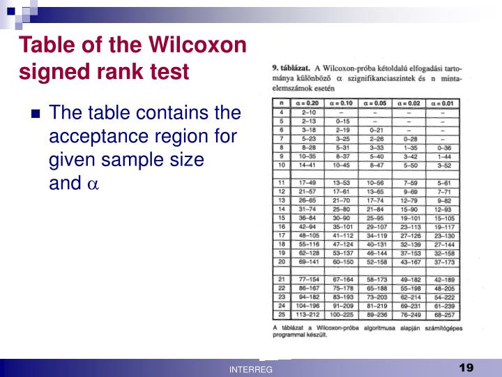 Table of the Wilcoxon signed rank test