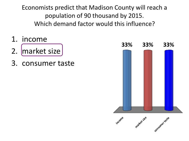 Economists predict that Madison County will reach a population of 90 thousand