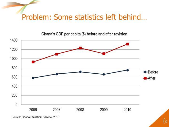Problem: Some statistics left behind…