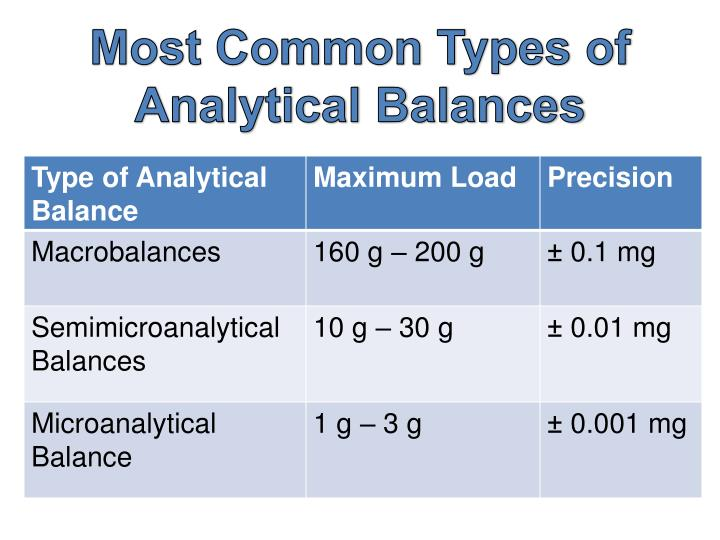 Most Common Types of Analytical Balances