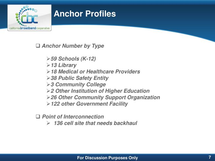 Anchor Profiles