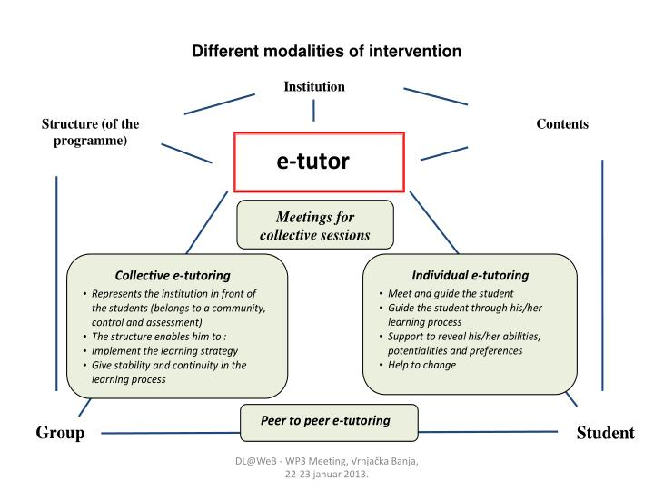Different modalities of intervention