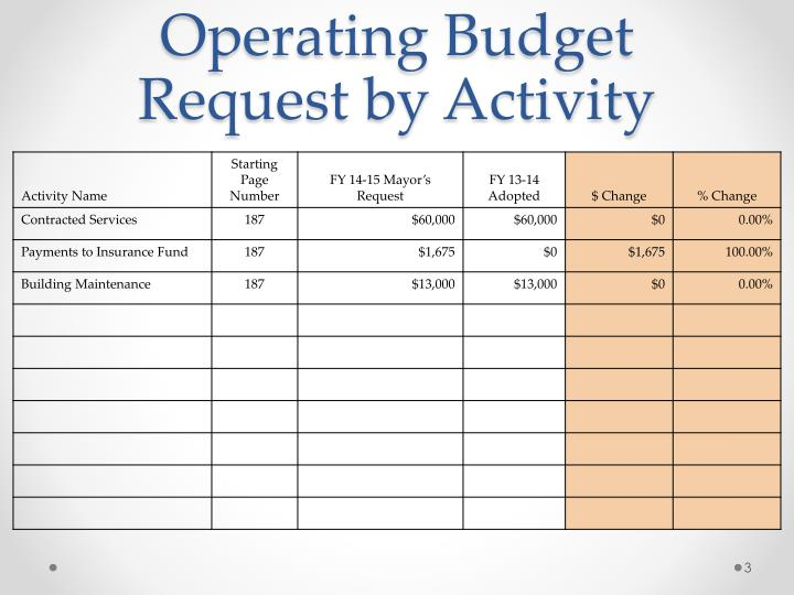 Operating budget request by activity