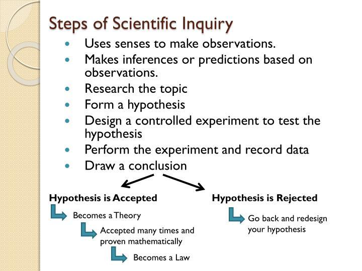 Steps of Scientific Inquiry