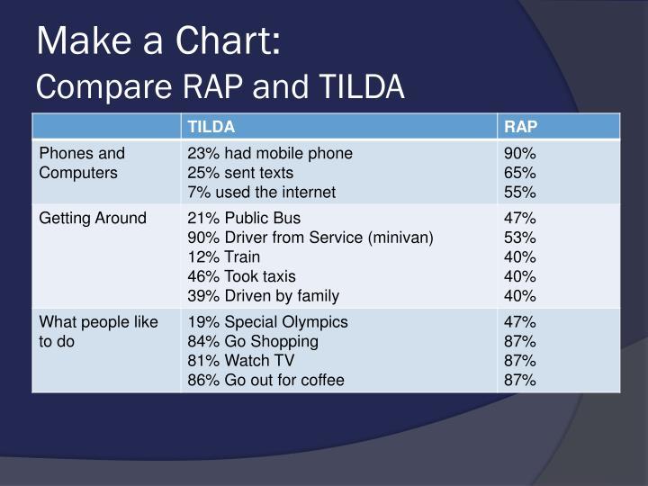 Make a Chart: