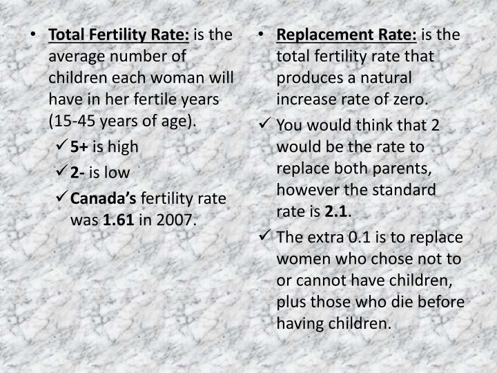 Total Fertility Rate: