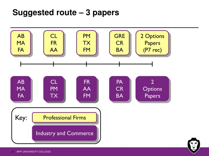 Suggested route – 3 papers