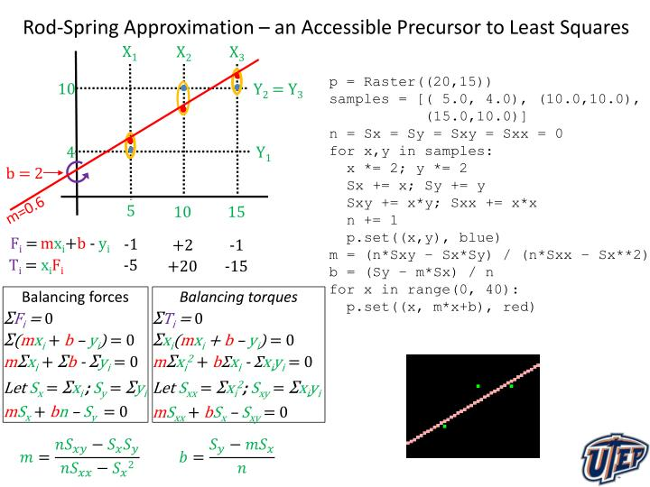 Rod-Spring Approximation – an Accessible Precursor to Least Squares