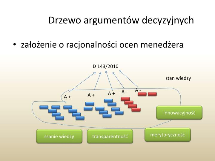 Drzewo argumentów decyzyjnych